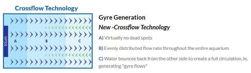 Maxspect XF-150 Gyre Water Pump Review | The Mandarin Garden